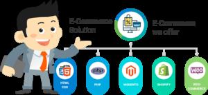 ecommerce solutions delhi